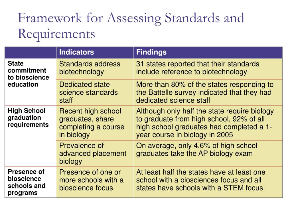 Framework for Assessing Standards and Requirements