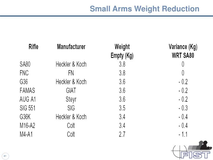 Small Arms Weight Reduction