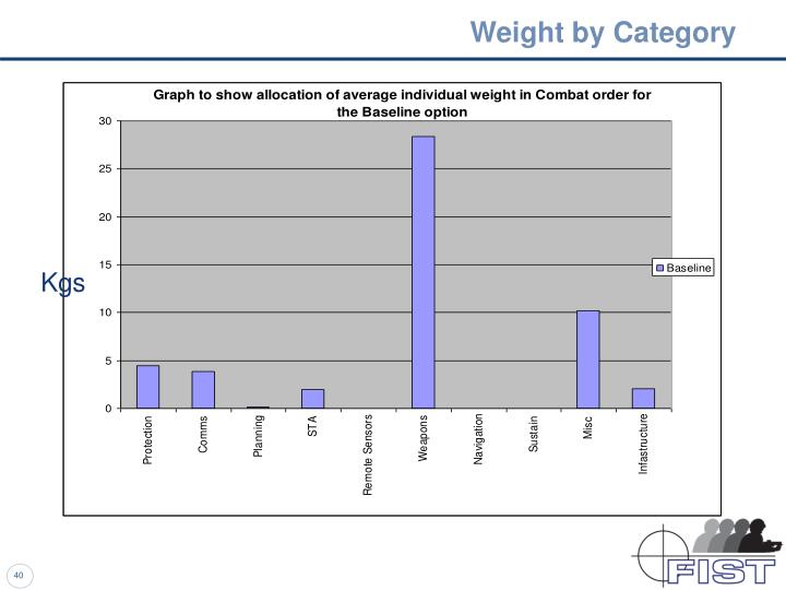 Weight by Category
