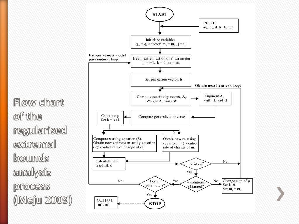 Flow chart of the