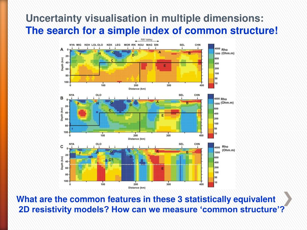 Uncertainty visualisation in multiple dimensions: