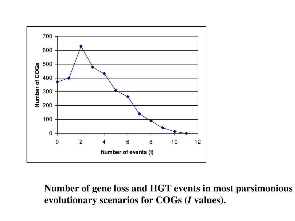 Number of gene loss and HGT events in most parsimonious