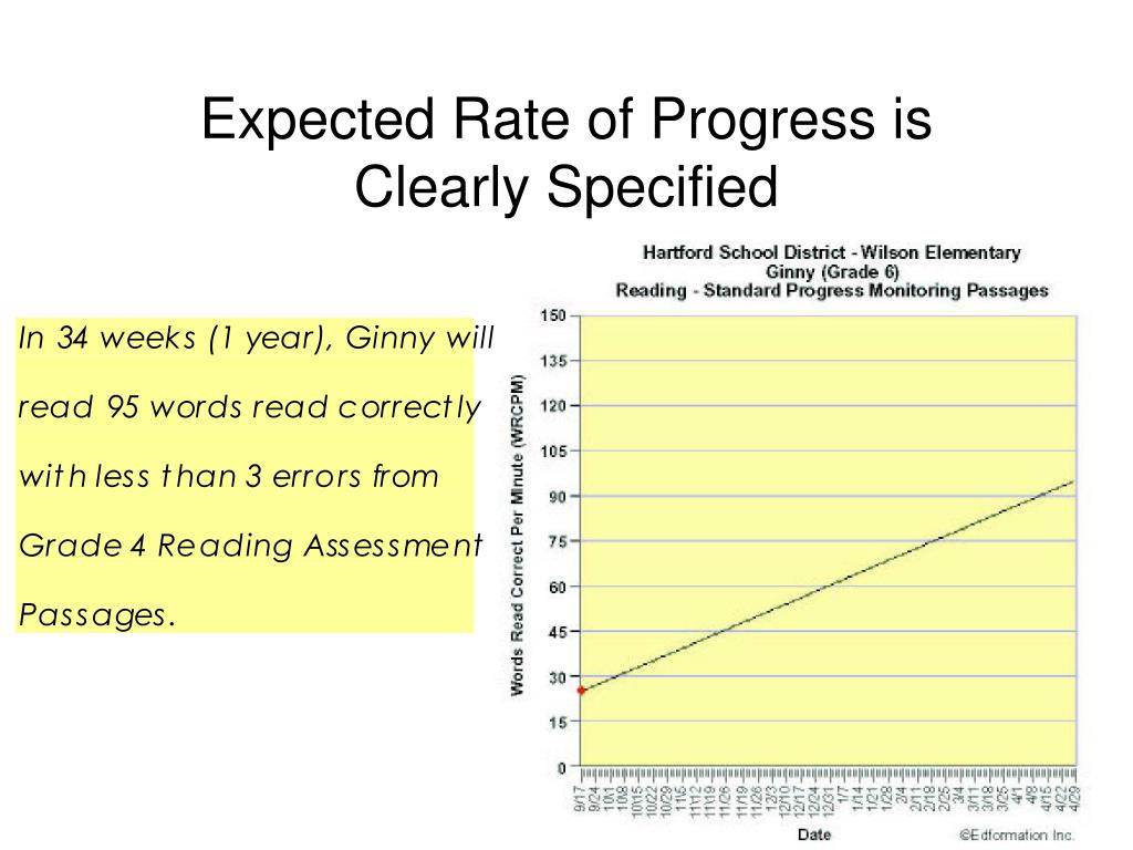 Expected Rate of Progress is Clearly Specified