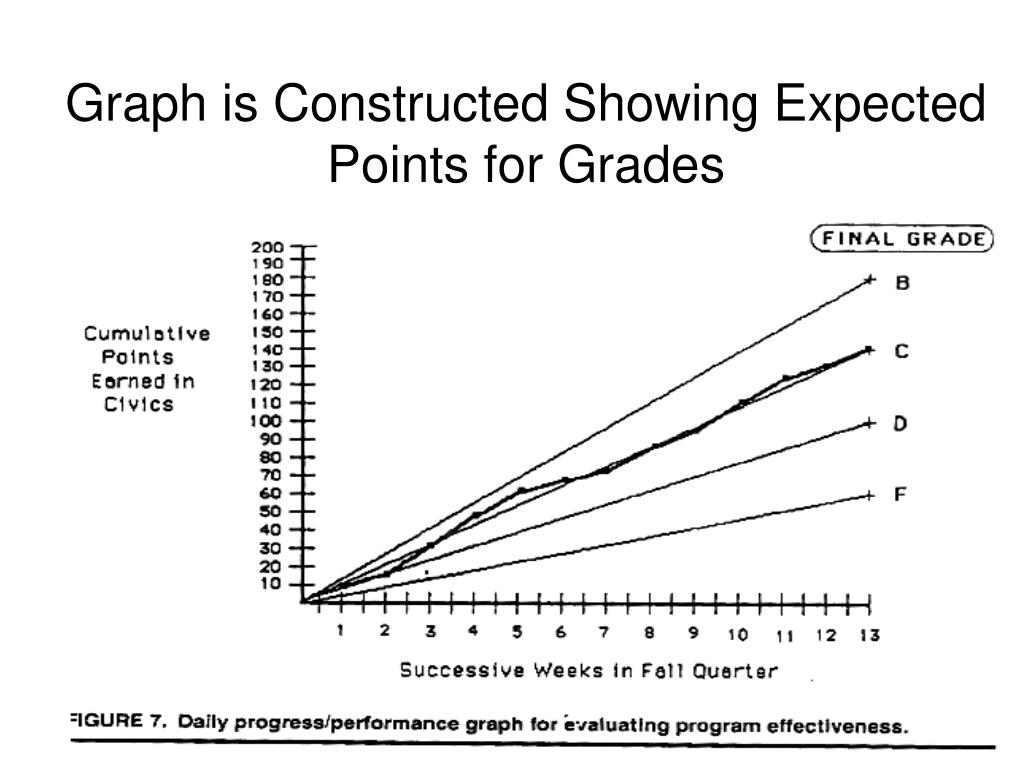 Graph is Constructed Showing Expected Points for Grades
