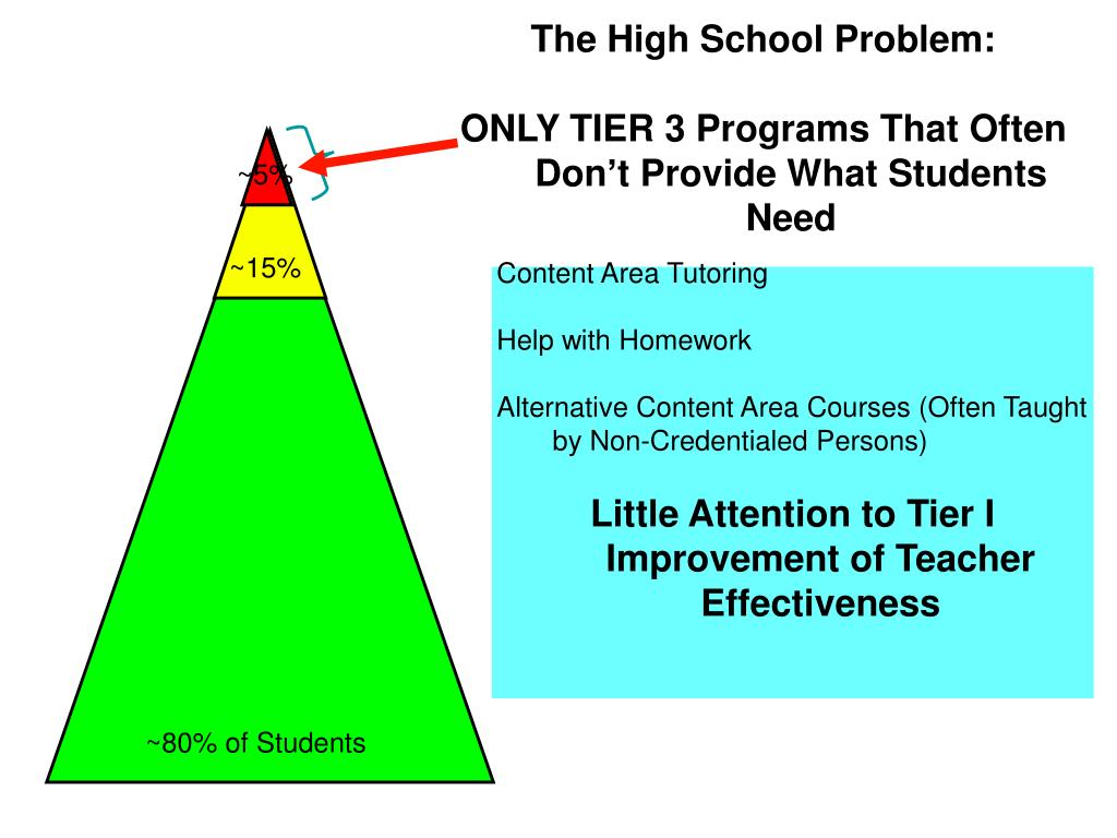 The High School Problem: