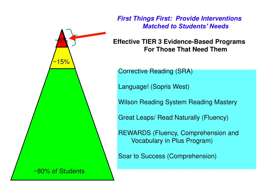 First Things First:  Provide Interventions Matched to Students' Needs