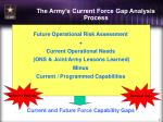 the army s current force gap analysis process