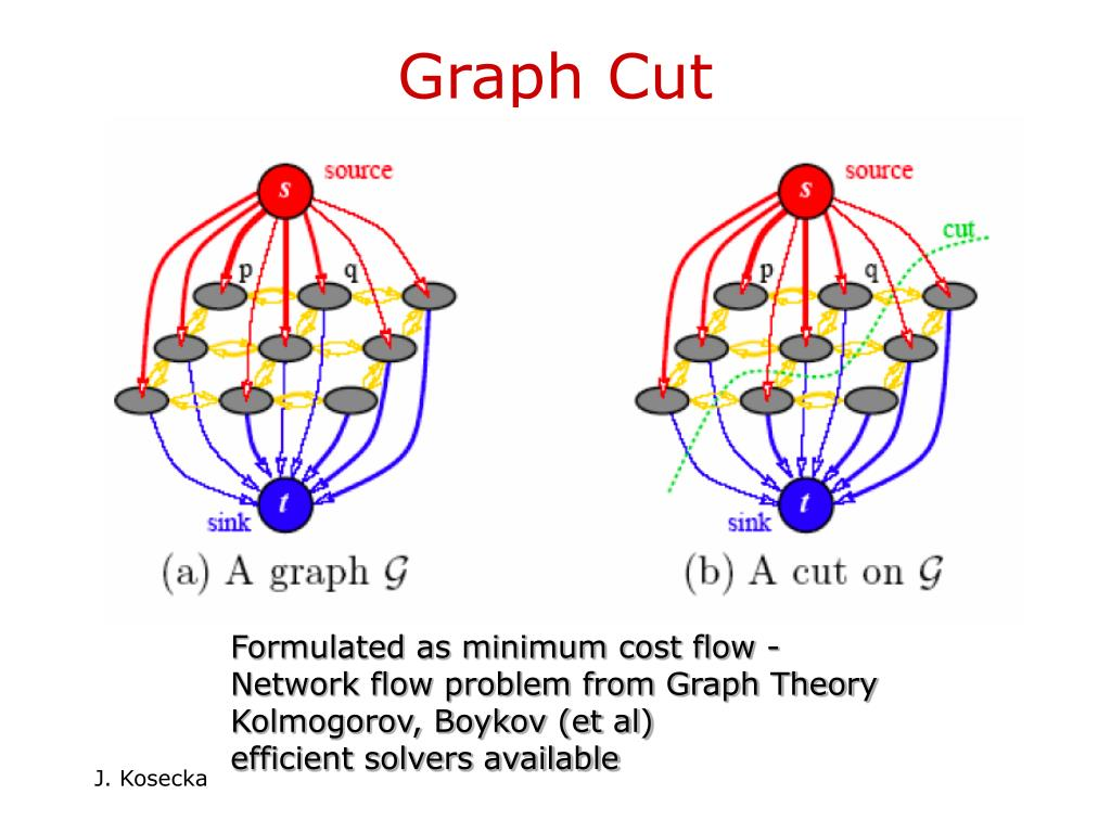Graph Cut