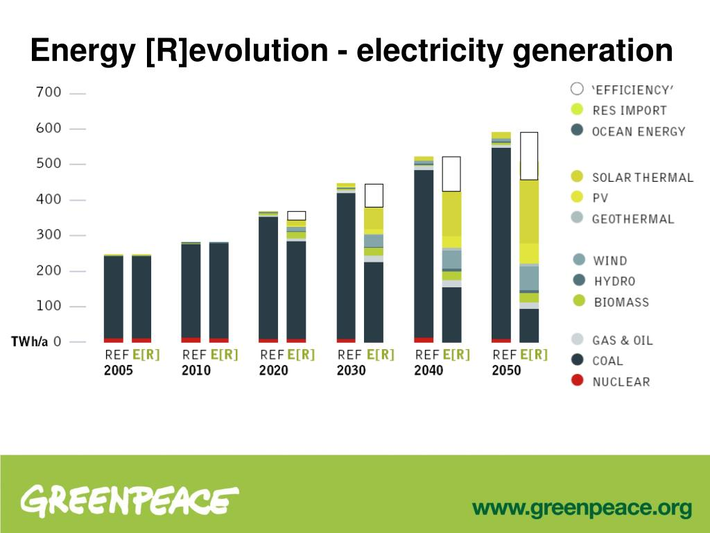 Energy [R]evolution - electricity generation