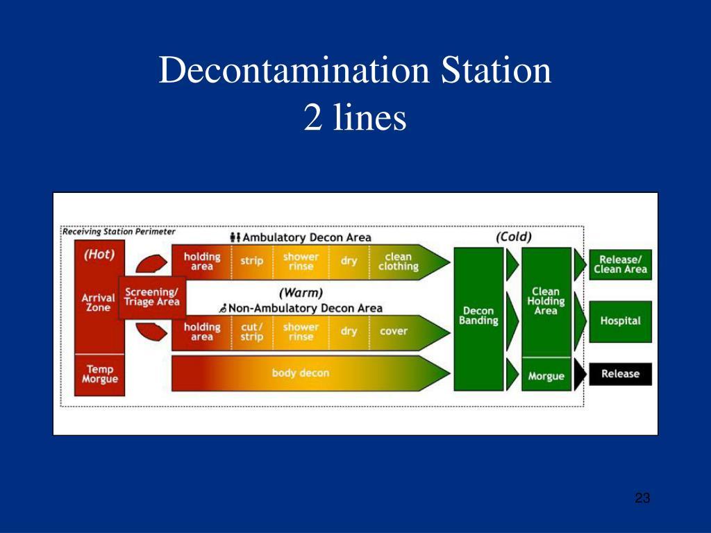 Decontamination Station