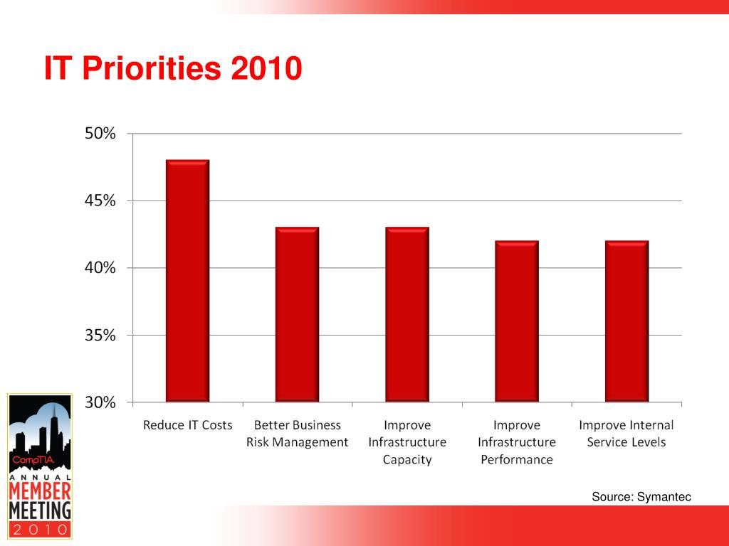 IT Priorities 2010