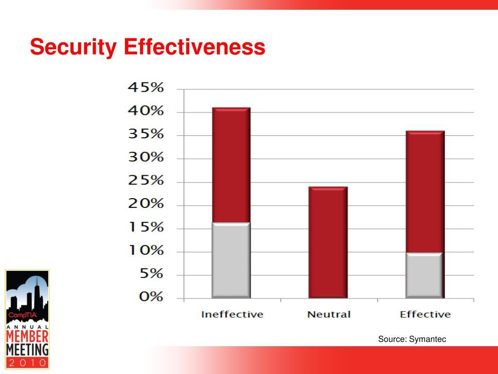 Security Effectiveness