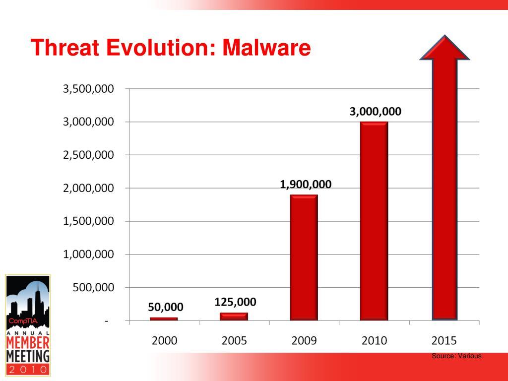 Threat Evolution: Malware