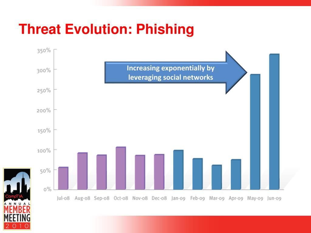 Threat Evolution: Phishing