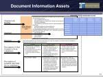 document information assets