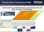 security fabric strategy road map