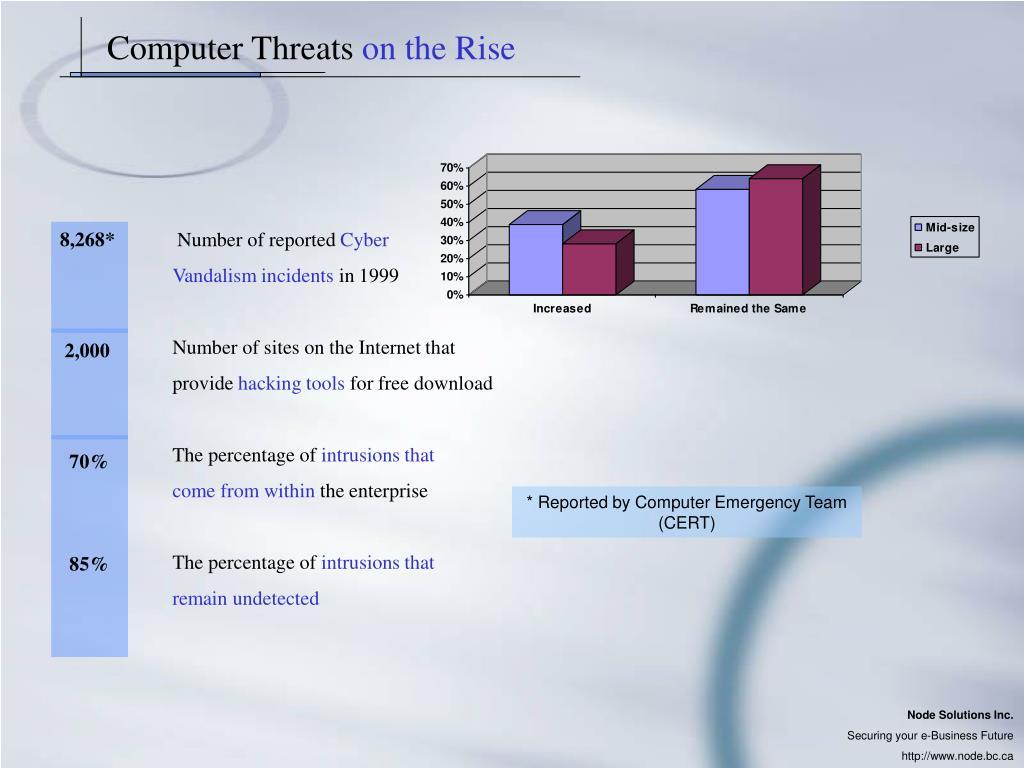 Computer Threats