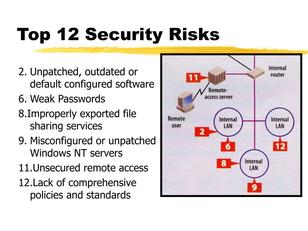 Top 12 Security Risks