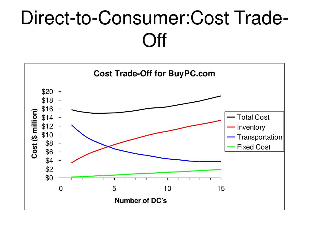 Direct-to-Consumer:Cost Trade-Off