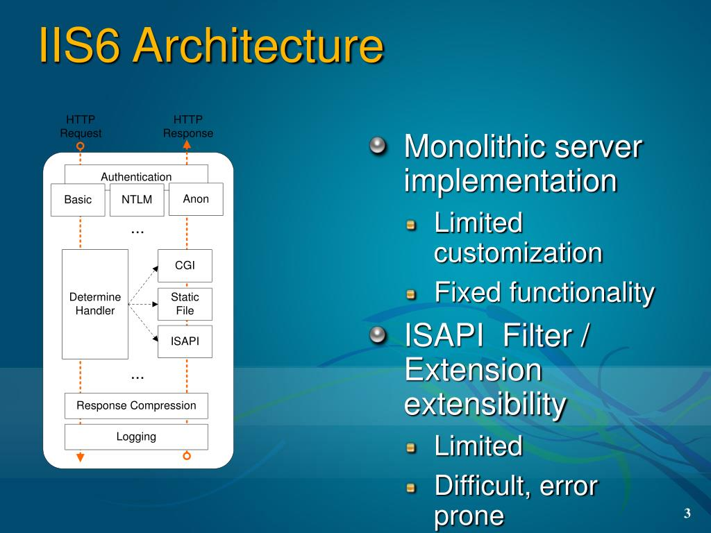IIS6 Architecture