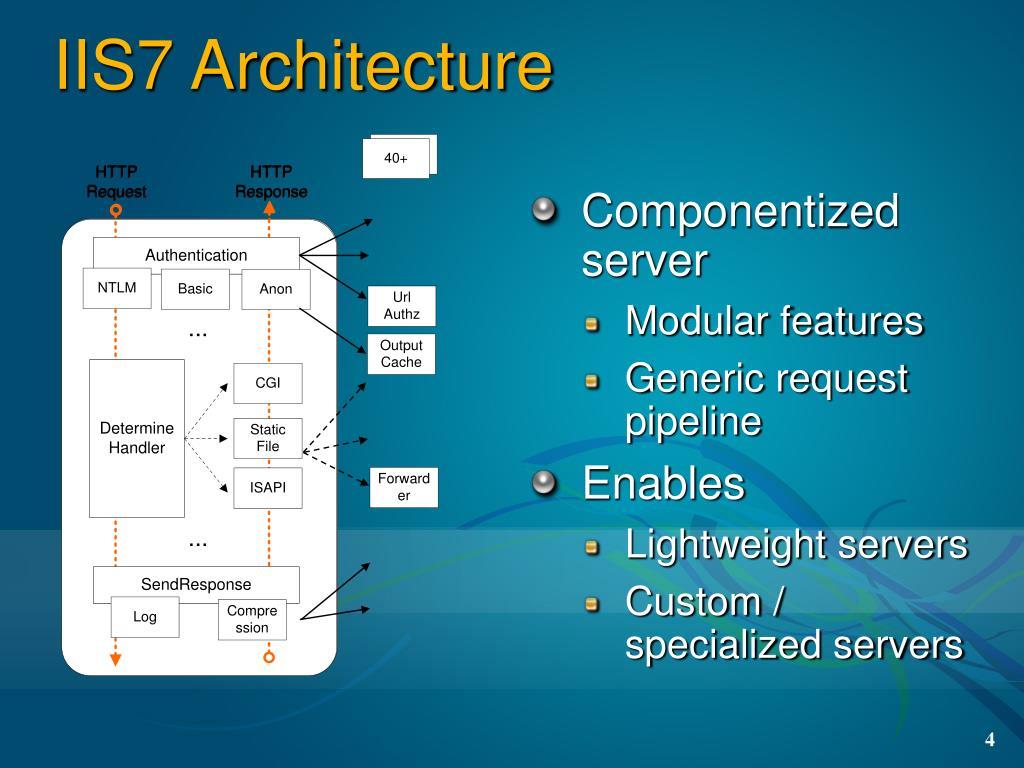 IIS7 Architecture