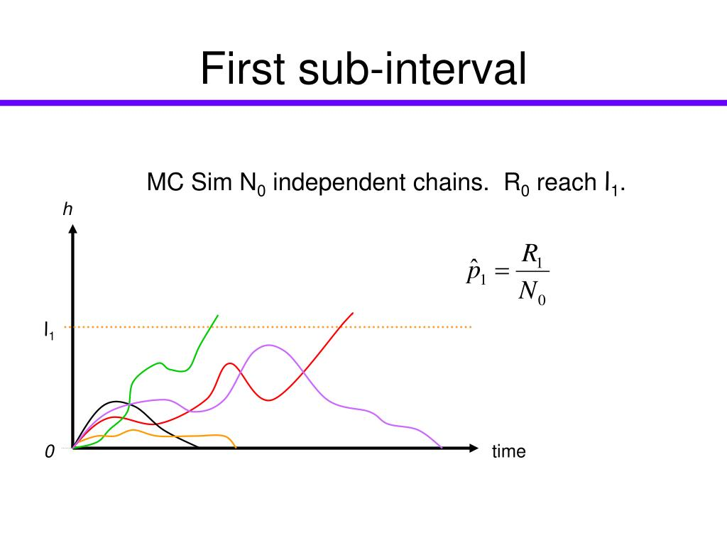 First sub-interval