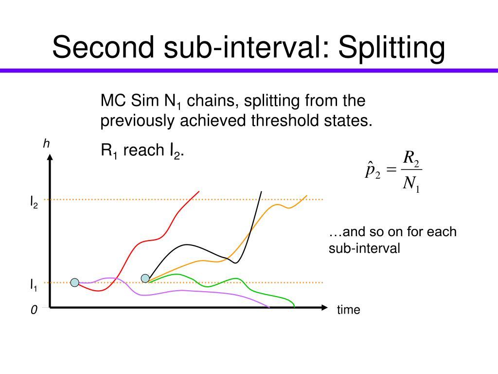 Second sub-interval: Splitting