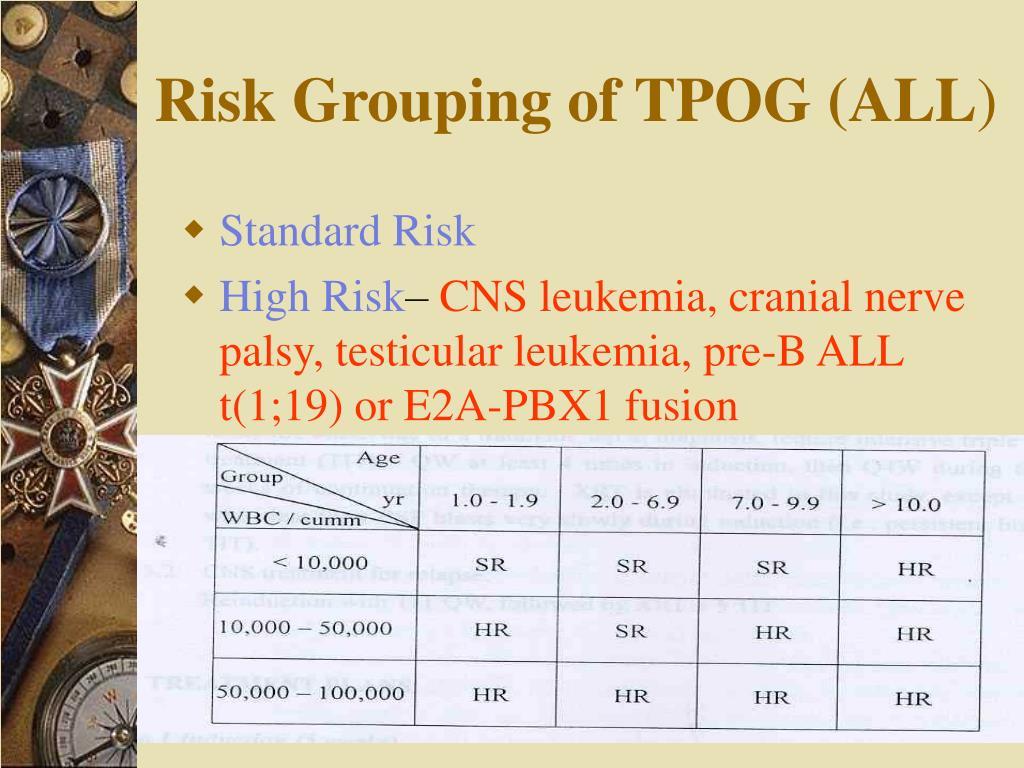 Risk Grouping of TPOG (ALL