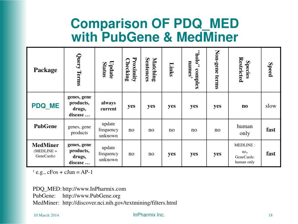 Comparison OF PDQ_MED