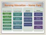 nursing education home care