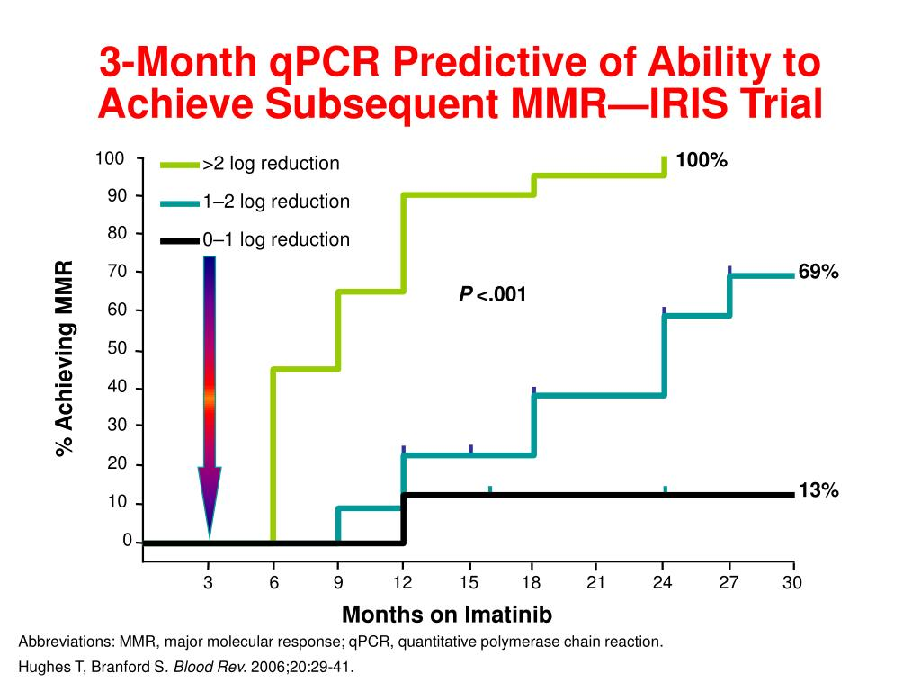 3-Month qPCR Predictive of Ability to Achieve Subsequent MMR—IRIS Trial