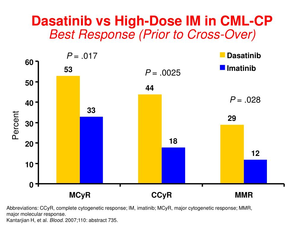 Dasatinib vs High-Dose IM in CML-CP