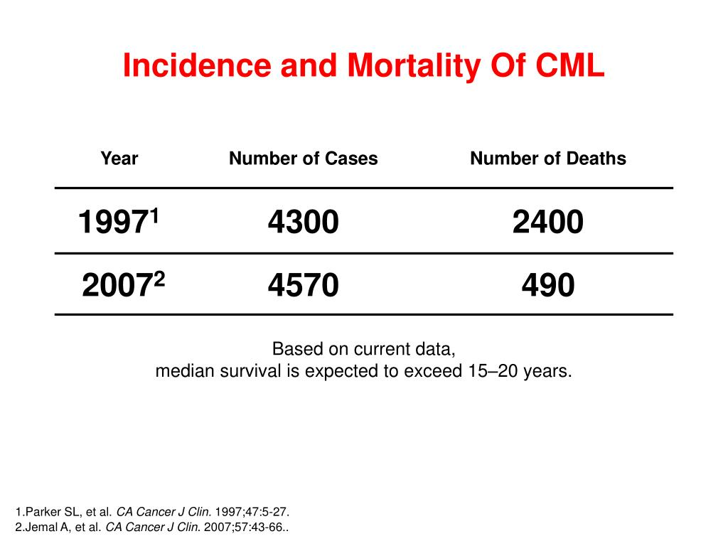 Incidence and Mortality Of CML