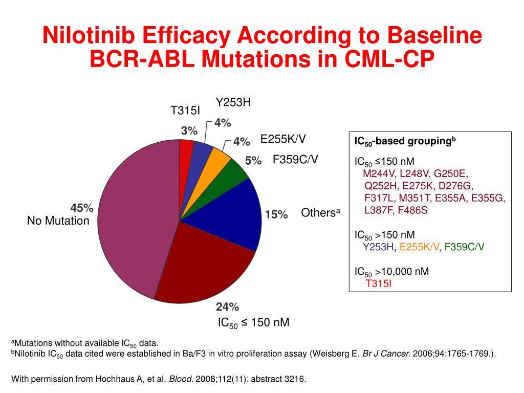 Nilotinib Efficacy According to Baseline BCR-ABL Mutations in CML-CP