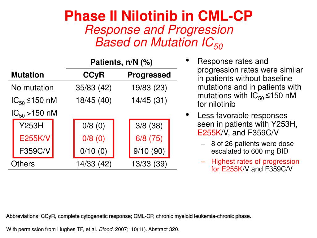 Phase II Nilotinib in CML-CP