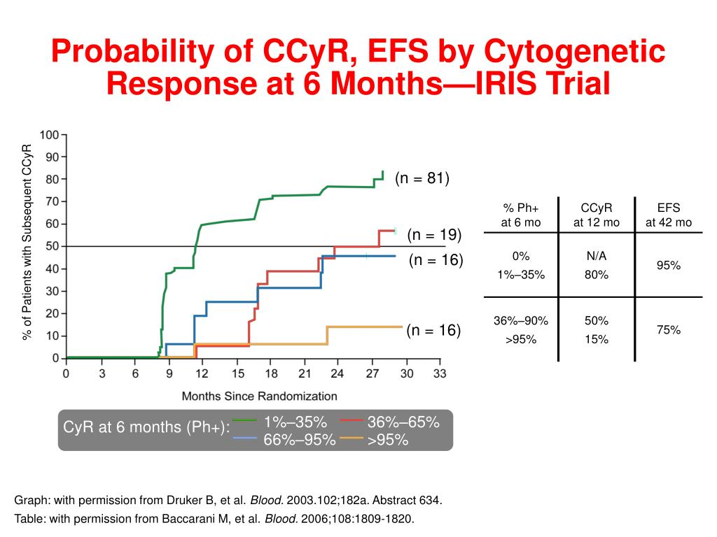 Probability of CCyR, EFS by Cytogenetic Response at 6 Months