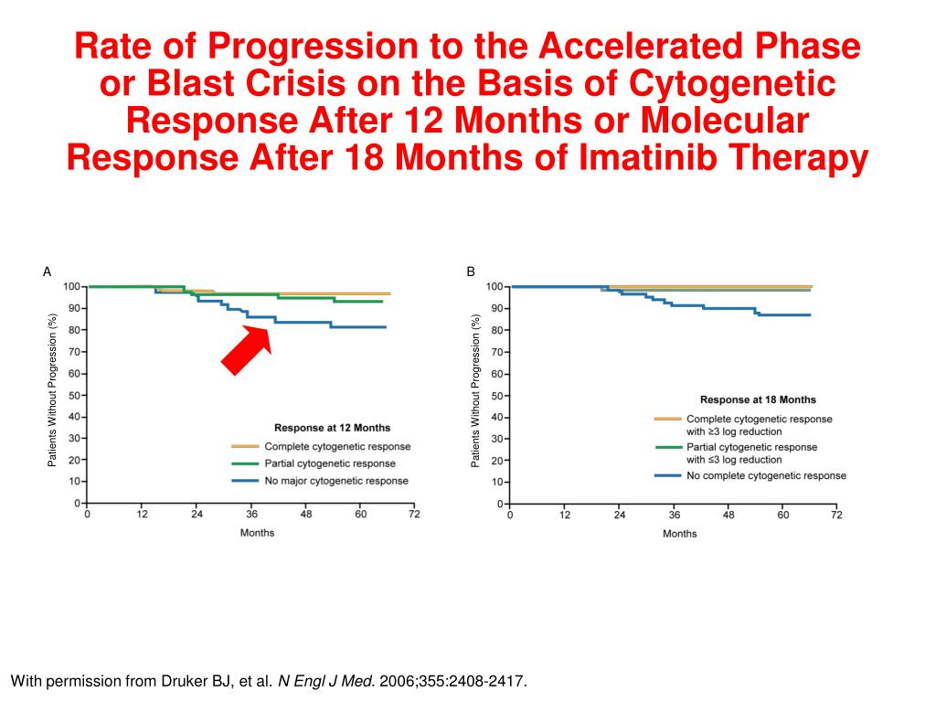 Patients Without Progression (%)