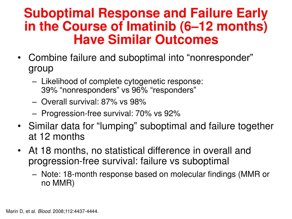 Suboptimal Response and Failure Early in the Course of Imatinib (6