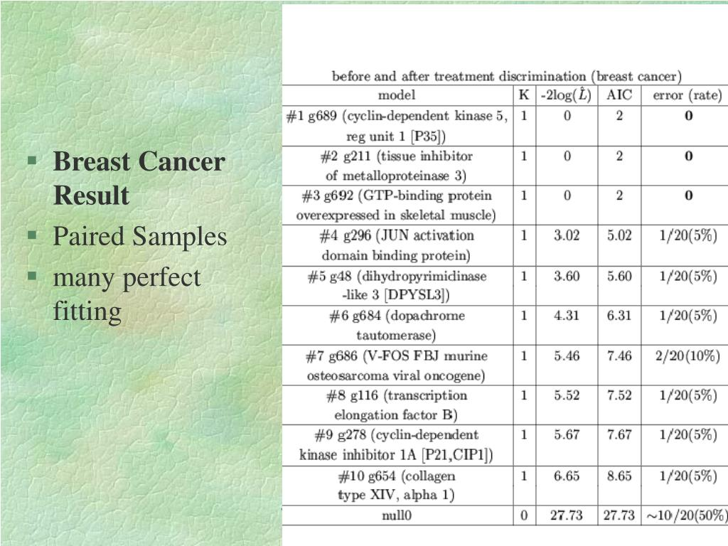 Breast Cancer Result