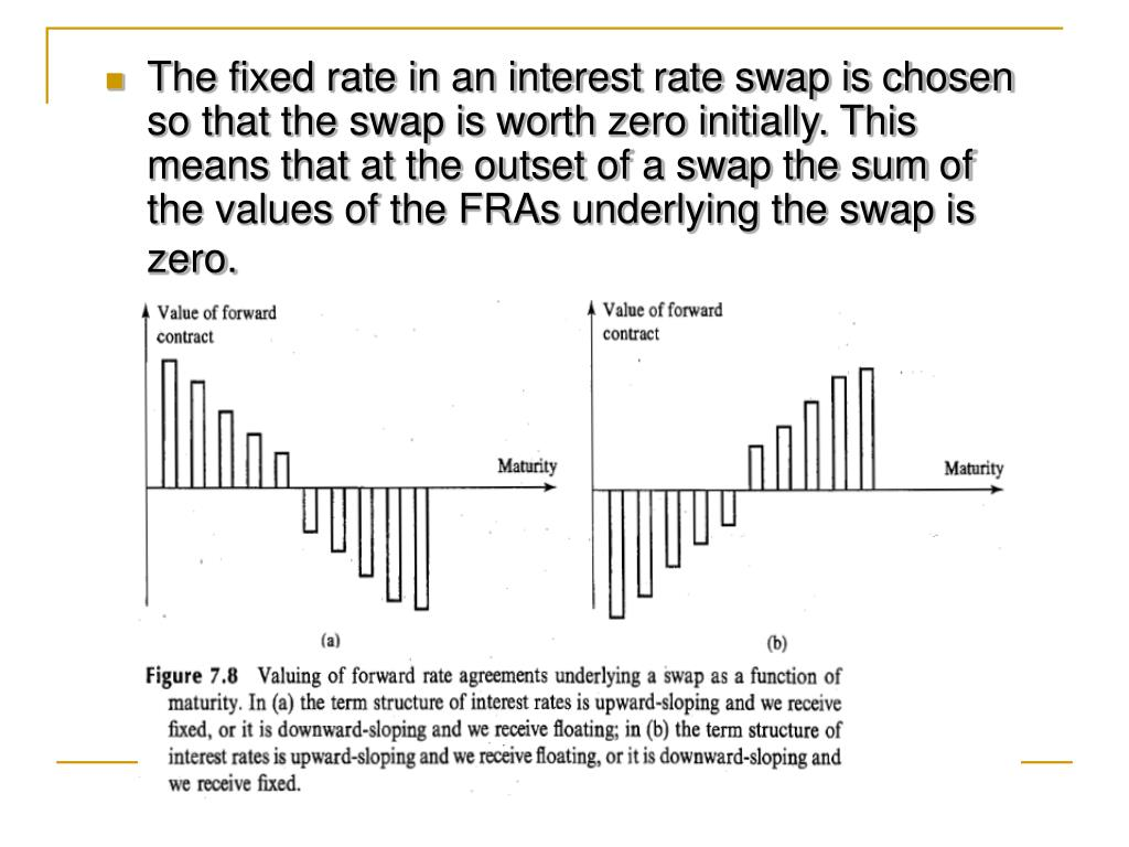 The fixed rate in an interest rate swap is chosen so that the swap is worth zero initially. This means that at the outset of a swap the sum of the values of the FRAs underlying the swap is zero.