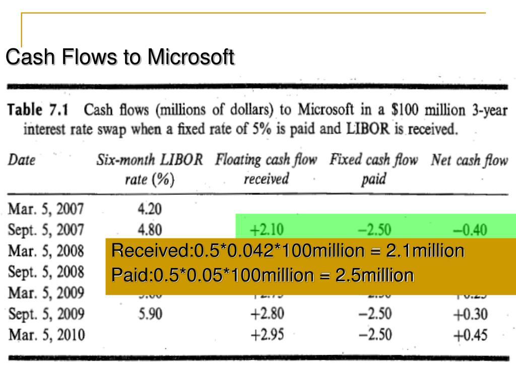 Cash Flows to Microsoft