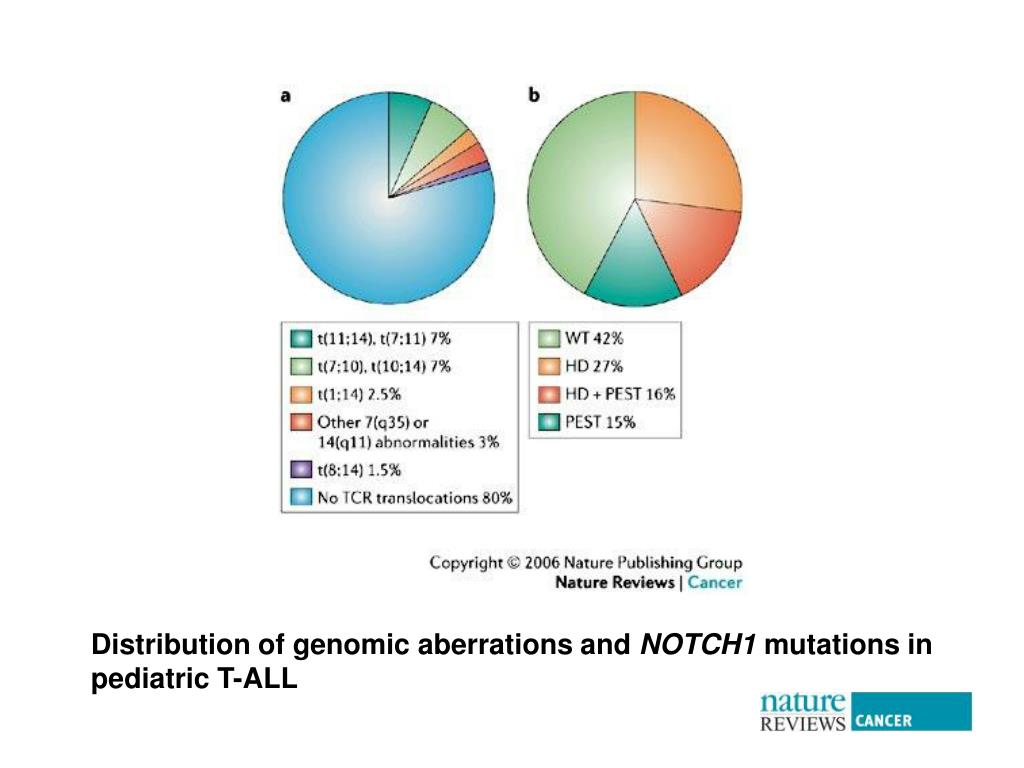 Distribution of genomic aberrations and