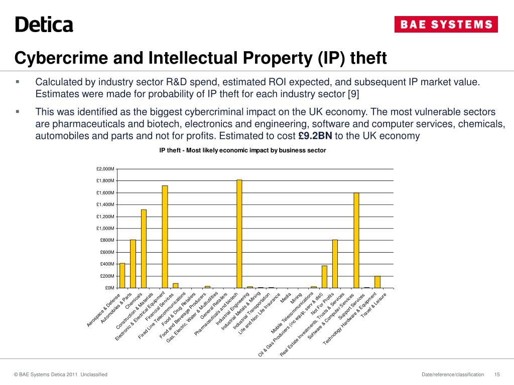 Cybercrime and Intellectual Property (IP) theft