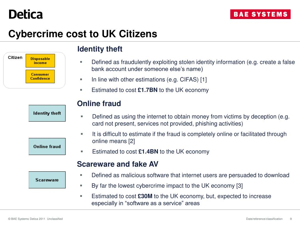 Cybercrime cost to UK Citizens