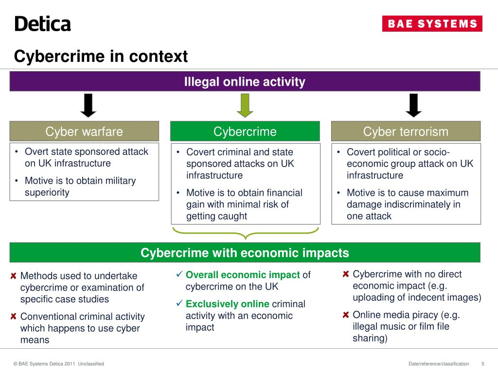 Cybercrime in context