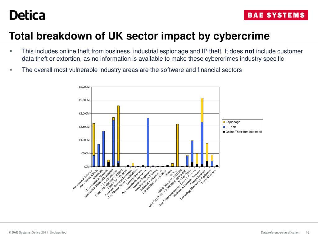 Total breakdown of UK sector impact by cybercrime