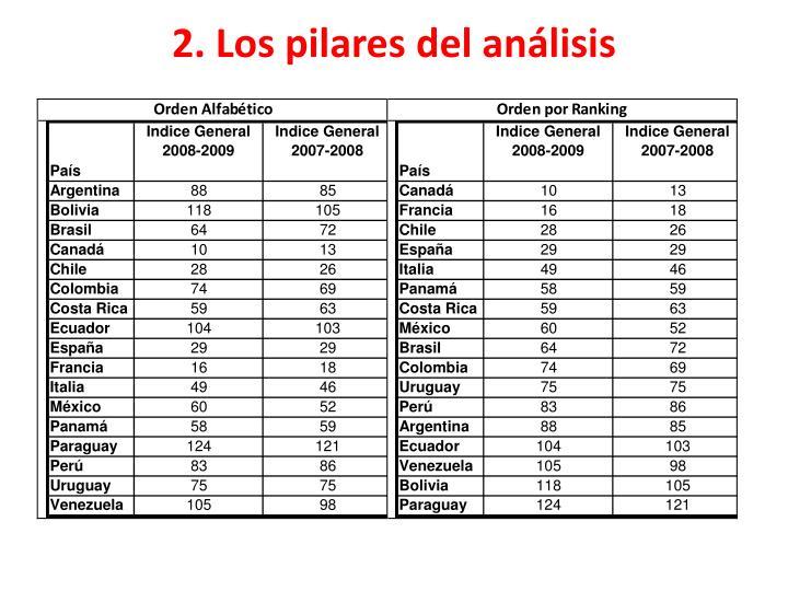 2. Los pilares del análisis