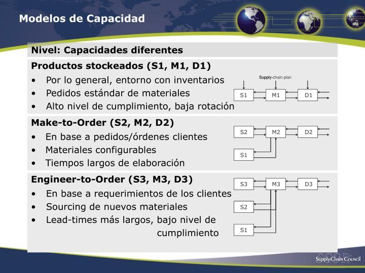 Modelos de Capacidad