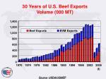 30 years of u s beef exports volume 000 mt