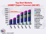 top beef markets usmef export forecast 000 mt